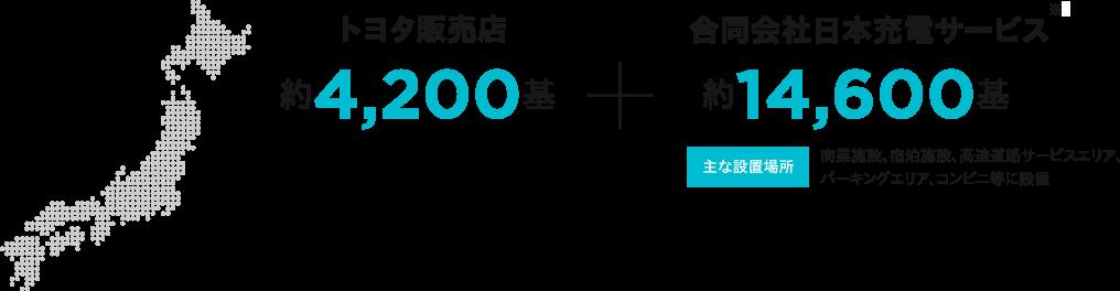 トヨタ販売店 約4,200基 + 合同会社日本充電サービス※2 約14,600基 主な設置場所 商業施設、宿泊施設、高速道路サービスエリア、パーキングエリア、コンビニ等に設置