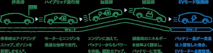 HVモード(停車時 停車時はアイドリングストップ。ガソリンを消費しません※。 ハイブリッド走行時 モーターとエンジンを最適な効率で走行。 加速時 エンジンに加えて、バッテリーからもパワーを供給。 駆動力アップ。 減速時 減速時のエネルギーを効率よく回収し、バッテリーに充電。) EVモード(EVモード復帰時 バッテリー量が一定量以上回復した場合、EVモードへ自動復帰。)